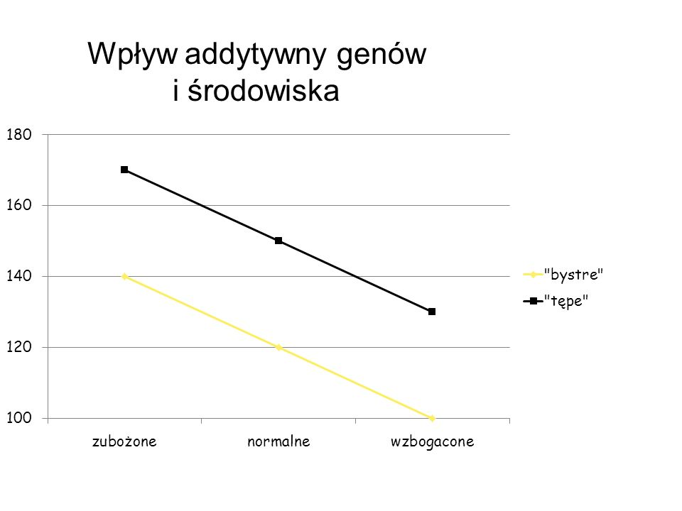 Wpływ addytywny genów i środowiska