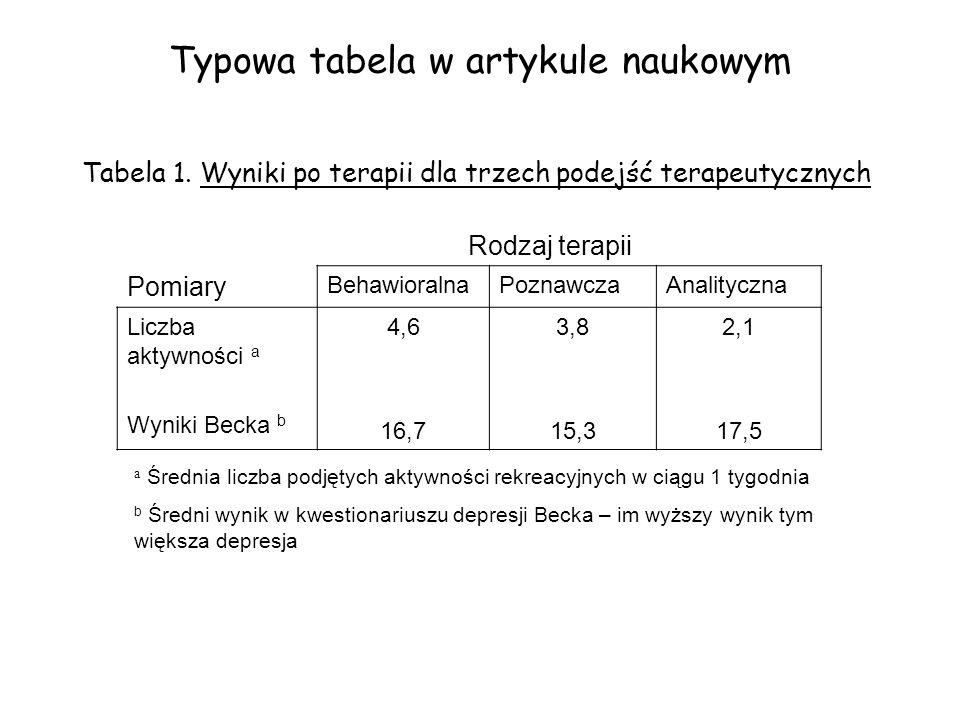 Typowa tabela w artykule naukowym Tabela 1. Wyniki po terapii dla trzech podejść terapeutycznych Rodzaj terapii Pomiary BehawioralnaPoznawczaAnalitycz