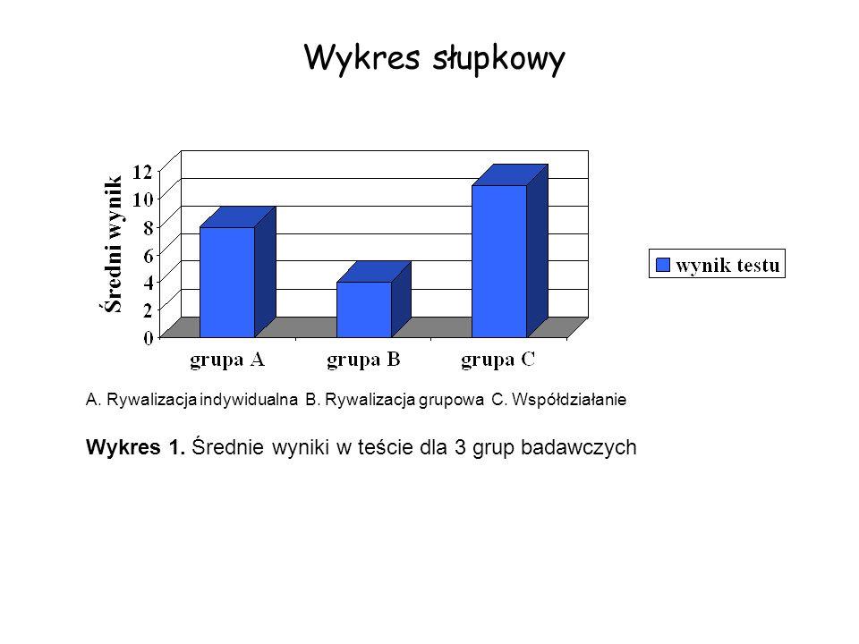 Wykres słupkowy A. Rywalizacja indywidualna B. Rywalizacja grupowa C. Współdziałanie Wykres 1. Średnie wyniki w teście dla 3 grup badawczych Średni wy