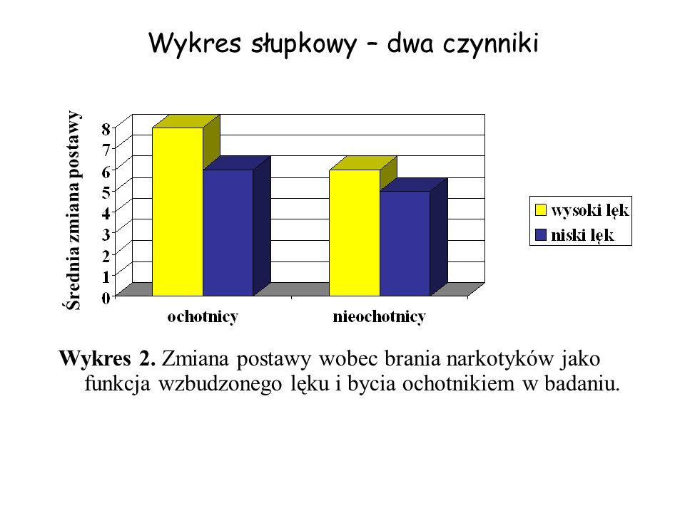 Wykres 2. Zmiana postawy wobec brania narkotyków jako funkcja wzbudzonego lęku i bycia ochotnikiem w badaniu. Średnia zmiana postawy Wykres słupkowy –