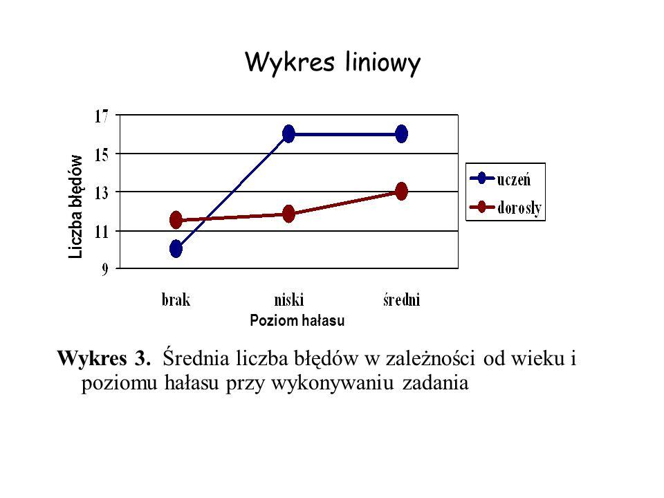 Wykres liniowy Wykres 3. Średnia liczba błędów w zależności od wieku i poziomu hałasu przy wykonywaniu zadania Liczba błędów Poziom hałasu