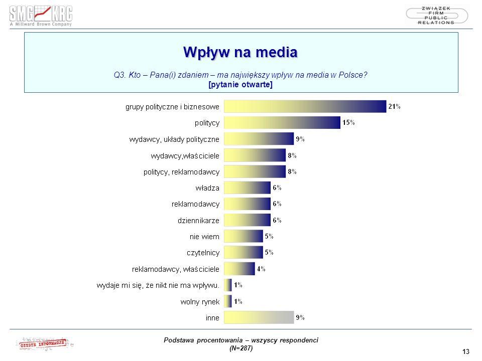 13 Wpływ na media Wpływ na media Q3. Kto – Pana(i) zdaniem – ma największy wpływ na media w Polsce.