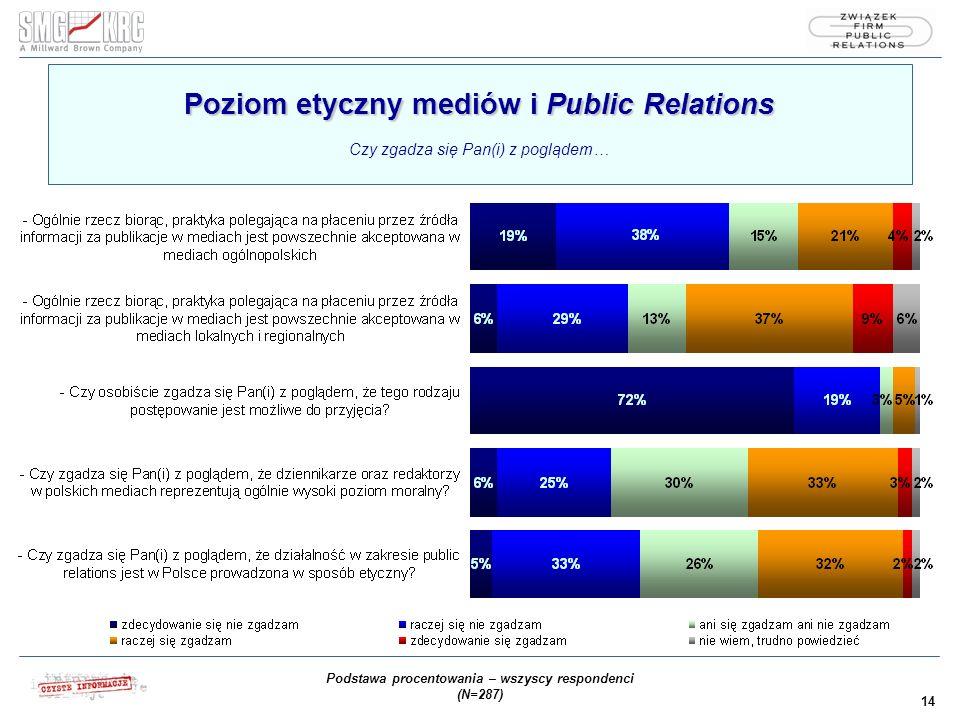 14 Poziom etyczny mediów i Public Relations Poziom etyczny mediów i Public Relations Czy zgadza się Pan(i) z poglądem… Podstawa procentowania – wszyscy respondenci (N=287)