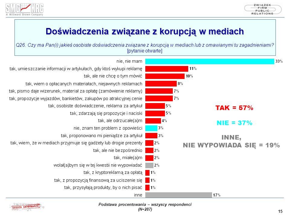 15 Doświadczenia związane z korupcją w mediach Doświadczenia związane z korupcją w mediach Q26.