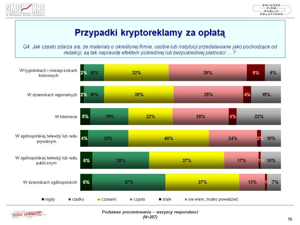 16 Przypadki kryptoreklamy za opłatą Przypadki kryptoreklamy za opłatą Q4.