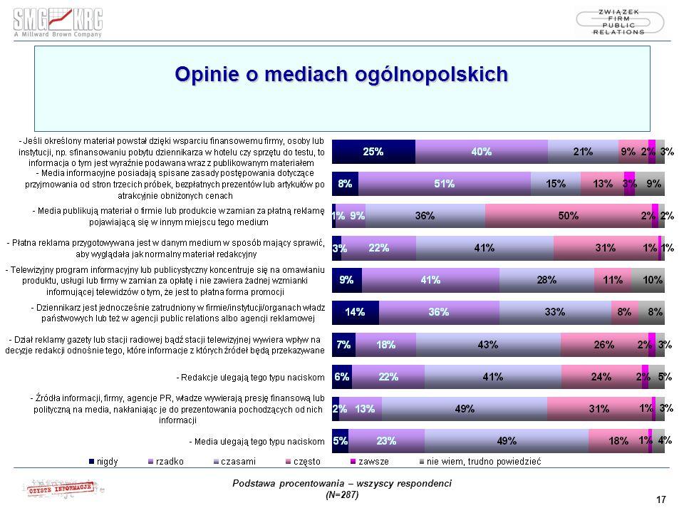 17 Opinie o mediach ogólnopolskich Podstawa procentowania – wszyscy respondenci (N=287)