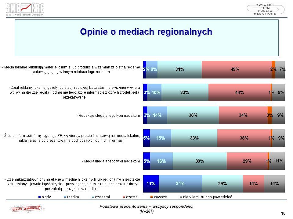 18 Opinie o mediach regionalnych Podstawa procentowania – wszyscy respondenci (N=287)