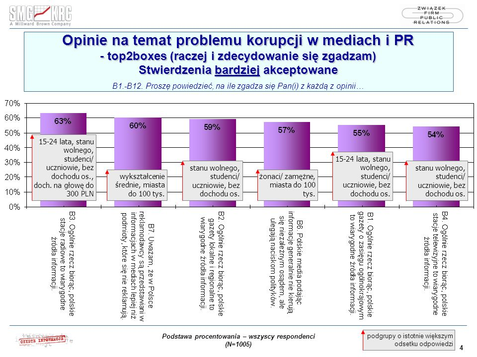 4 15-24 lata, stanu wolnego, studenci/ uczniowie, bez dochodu os., doch.
