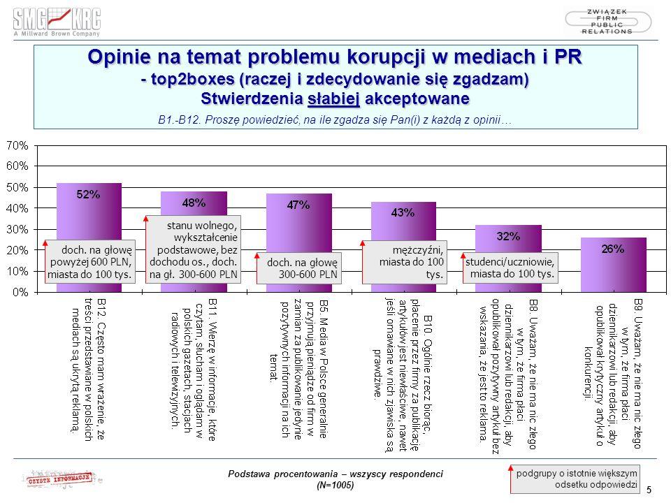 5 podgrupy o istotnie większym odsetku odpowiedzi Opinie na temat problemu korupcji w mediach i PR - top2boxes (raczej i zdecydowanie się zgadzam) Stwierdzenia słabiej akceptowane Opinie na temat problemu korupcji w mediach i PR - top2boxes (raczej i zdecydowanie się zgadzam) Stwierdzenia słabiej akceptowane B1.-B12.