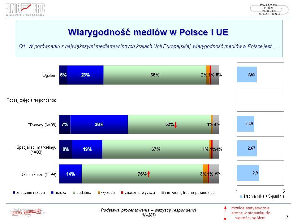 7 Wiarygodność mediów w Polsce i UE Wiarygodność mediów w Polsce i UE Q1.