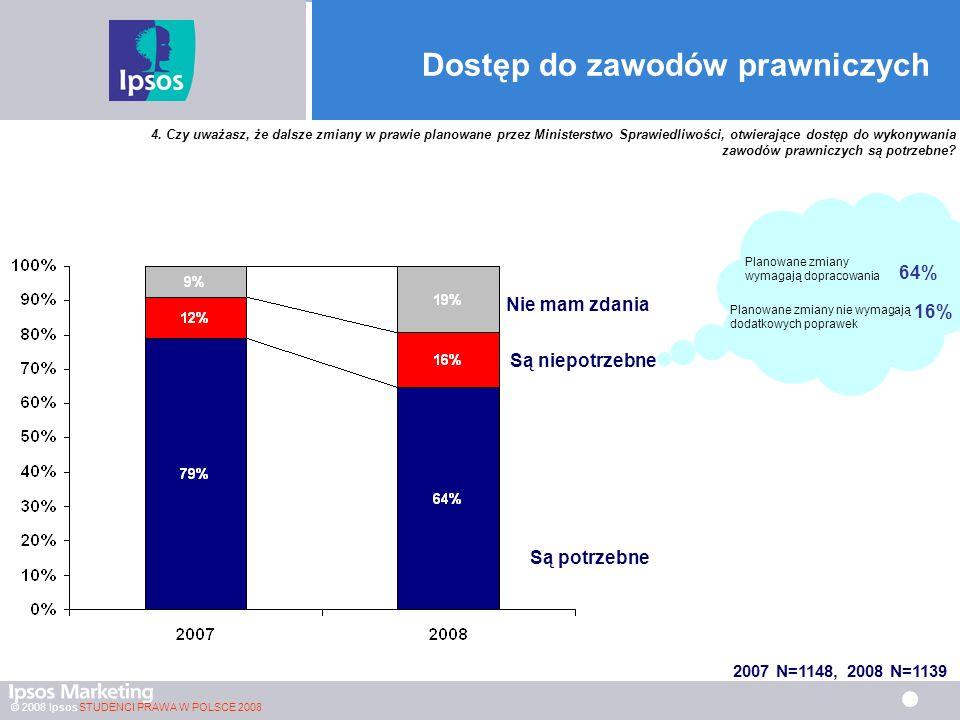 © 2008 Ipsos STUDENCI PRAWA W POLSCE 2008 Dostęp do zawodów prawniczych 2007 N=1148, 2008 N=1139 4.