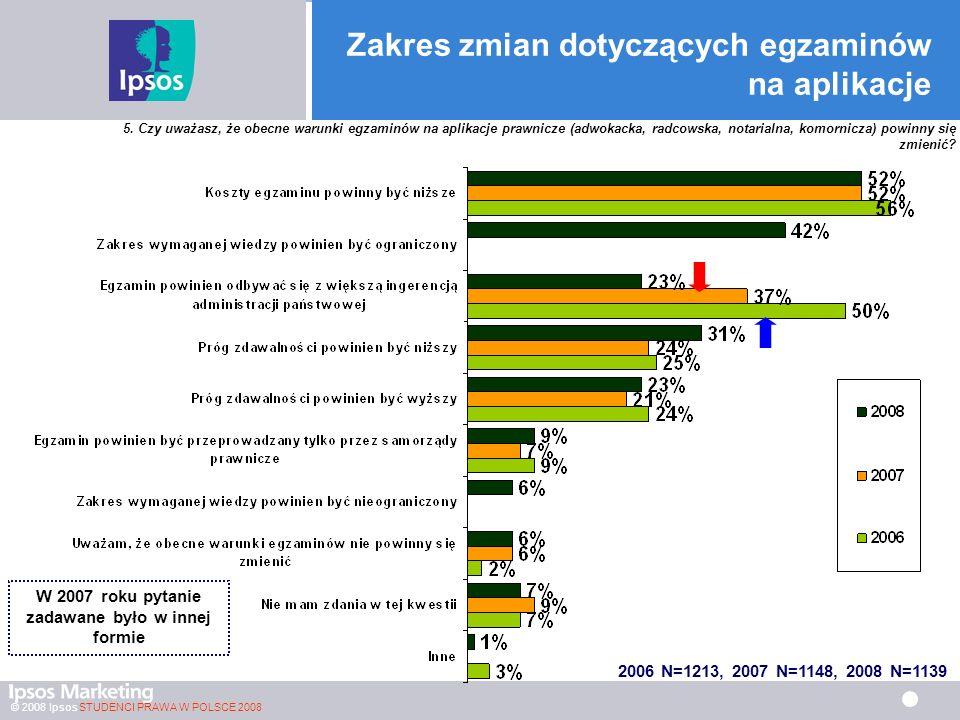 © 2008 Ipsos STUDENCI PRAWA W POLSCE 2008 Zakres zmian dotyczących egzaminów na aplikacje 2006 N=1213, 2007 N=1148, 2008 N=1139 W 2007 roku pytanie zadawane było w innej formie 5.