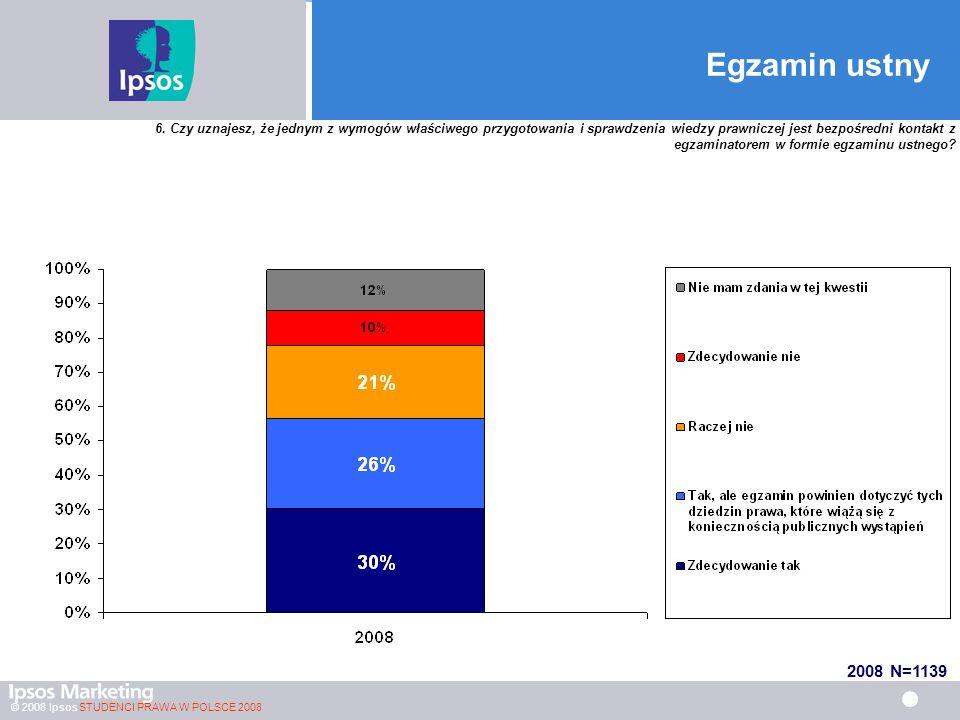 © 2008 Ipsos STUDENCI PRAWA W POLSCE 2008 Egzamin ustny 6.