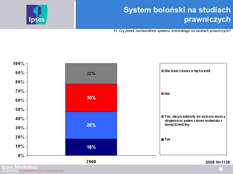 © 2008 Ipsos STUDENCI PRAWA W POLSCE 2008 System boloński na studiach prawniczych 11.