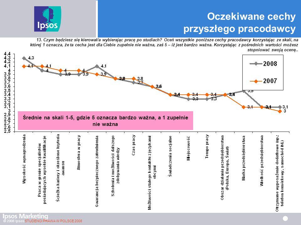 © 2008 Ipsos STUDENCI PRAWA W POLSCE 2008 Oczekiwane cechy przyszłego pracodawcy Średnie na skali 1-5, gdzie 5 oznacza bardzo ważna, a 1 zupełnie nie ważna 13.
