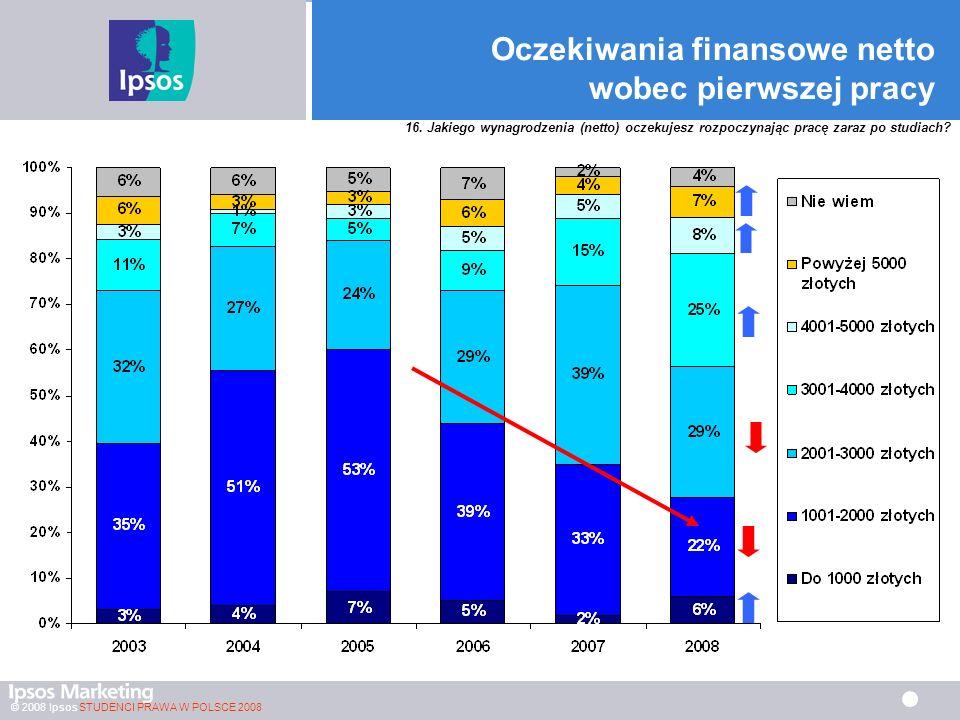 © 2008 Ipsos STUDENCI PRAWA W POLSCE 2008 Oczekiwania finansowe netto wobec pierwszej pracy 16.