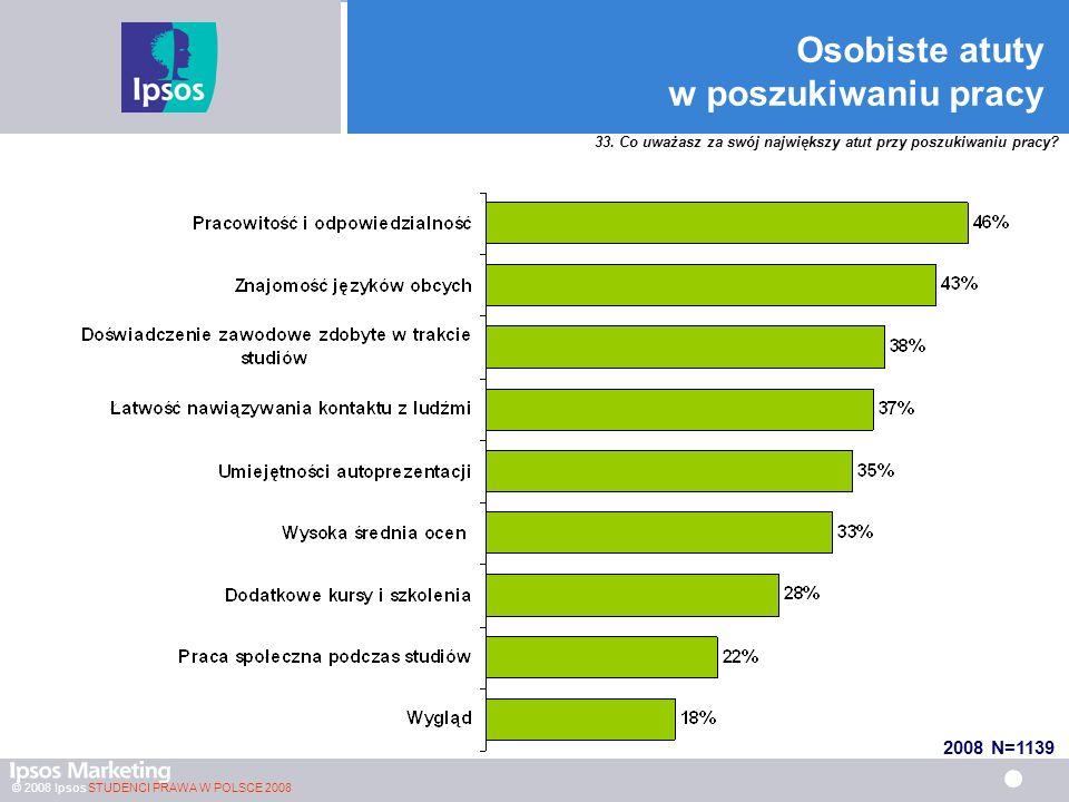 © 2008 Ipsos STUDENCI PRAWA W POLSCE 2008 Osobiste atuty w poszukiwaniu pracy 33.