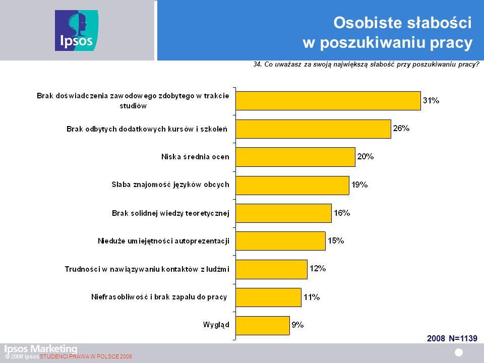 © 2008 Ipsos STUDENCI PRAWA W POLSCE 2008 Osobiste słabości w poszukiwaniu pracy 2008 N=1139 34.
