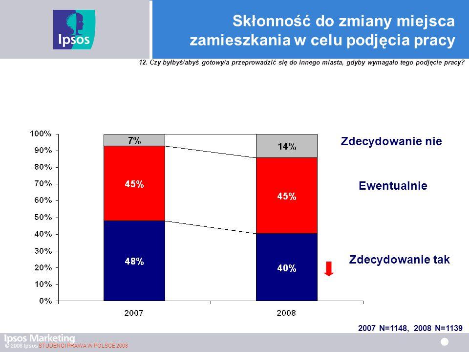 © 2008 Ipsos STUDENCI PRAWA W POLSCE 2008 Skłonność do zmiany miejsca zamieszkania w celu podjęcia pracy Zdecydowanie tak Ewentualnie Zdecydowanie nie 12.