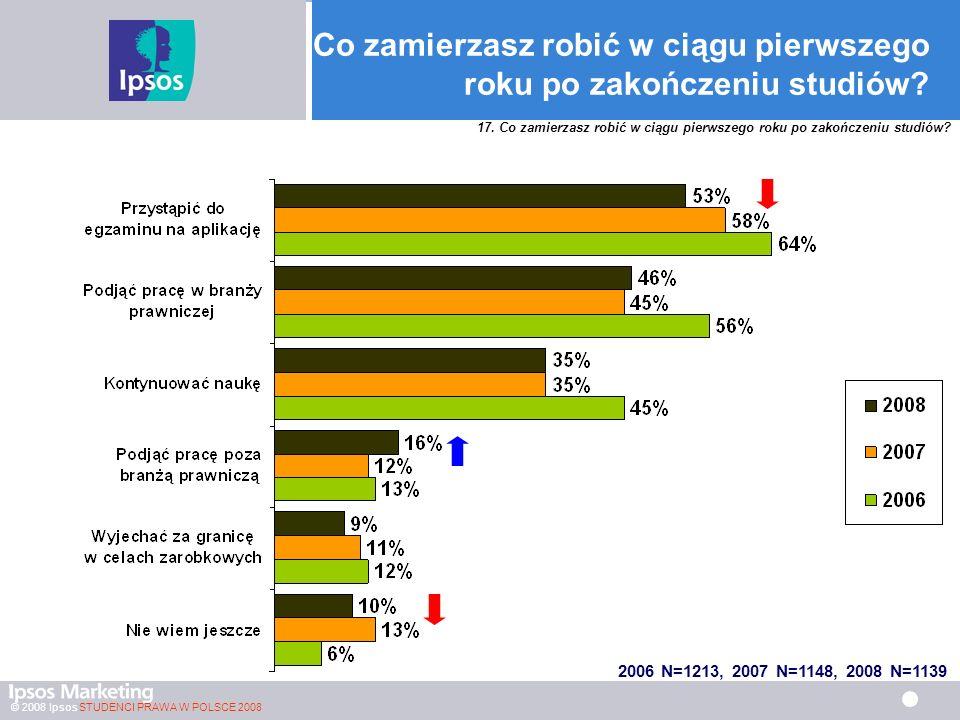 © 2008 Ipsos STUDENCI PRAWA W POLSCE 2008 Co zamierzasz robić w ciągu pierwszego roku po zakończeniu studiów.