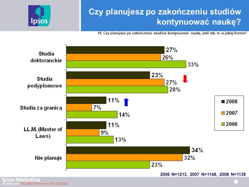 © 2008 Ipsos STUDENCI PRAWA W POLSCE 2008 Czy planujesz po zakończeniu studiów kontynuować naukę.