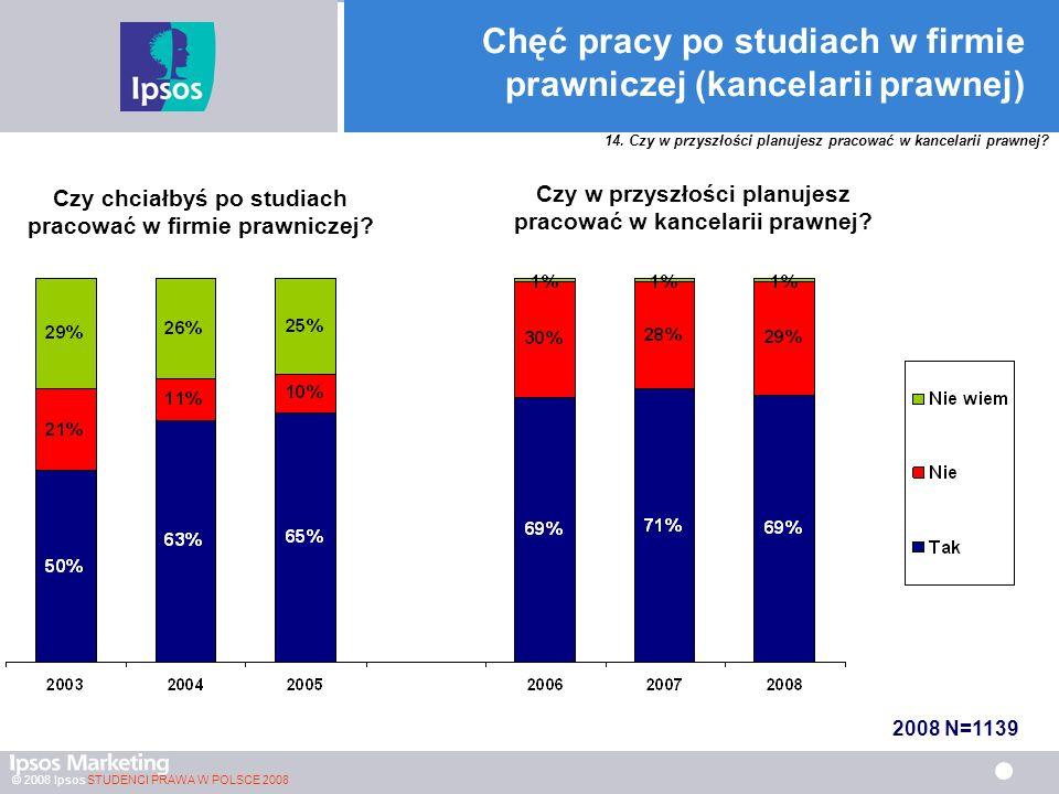 © 2008 Ipsos STUDENCI PRAWA W POLSCE 2008 Chęć pracy po studiach w firmie prawniczej (kancelarii prawnej) Czy chciałbyś po studiach pracować w firmie prawniczej.