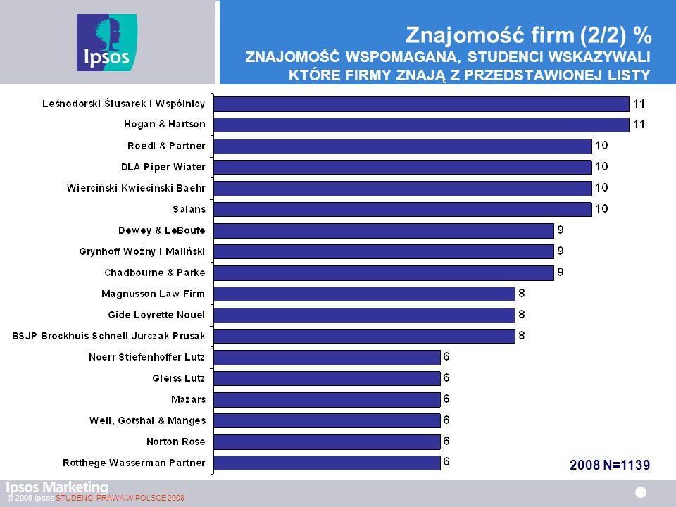 © 2008 Ipsos STUDENCI PRAWA W POLSCE 2008 Znajomość firm (2/2) % ZNAJOMOŚĆ WSPOMAGANA, STUDENCI WSKAZYWALI KTÓRE FIRMY ZNAJĄ Z PRZEDSTAWIONEJ LISTY 2008 N=1139