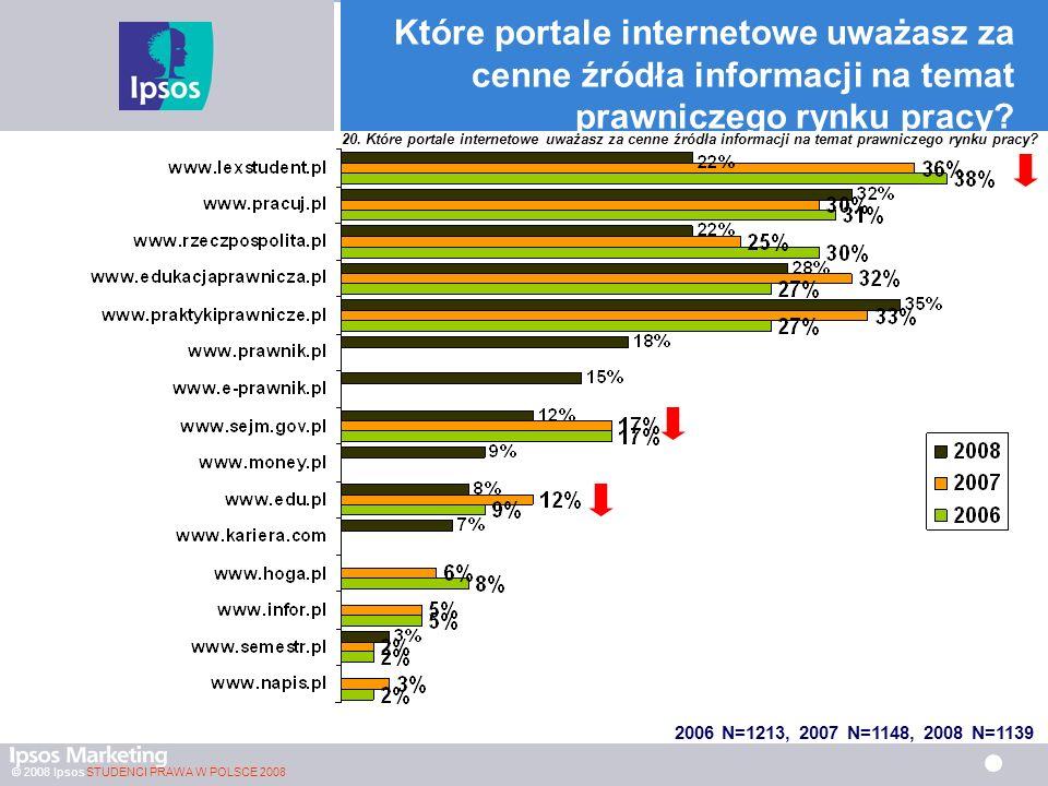 © 2008 Ipsos STUDENCI PRAWA W POLSCE 2008 Które portale internetowe uważasz za cenne źródła informacji na temat prawniczego rynku pracy.