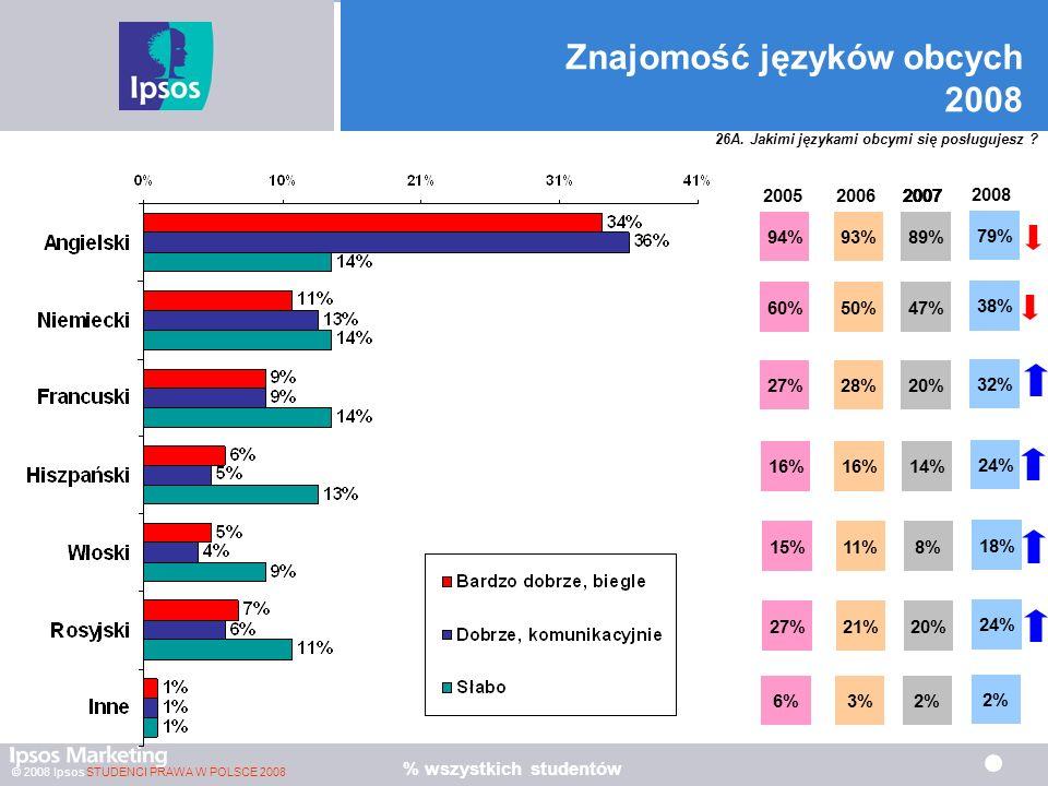 © 2008 Ipsos STUDENCI PRAWA W POLSCE 2008 Znajomość języków obcych 2008 94% 60% 27% 16% 15% 27% 6% 2005 93% 50% 28% 16% 11% 21% 3% 2006 % wszystkich studentów 89% 47% 20% 14% 8% 20% 2% 2007 89% 2007 47% 89% 2007 20% 47% 89% 2007 14% 20% 47% 89% 2007 8% 14% 20% 47% 89% 2007 20% 8% 14% 20% 47% 89% 2007 2% 20% 8% 14% 20% 47% 89% 2007 2% 20% 8% 14% 20% 47% 89% 2008 47% 89% 20% 47% 89% 14% 20% 47% 89% 8% 14% 20% 47% 89% 20% 8% 14% 20% 47% 89% 2% 24% 18% 24% 32% 38% 79% 26A.