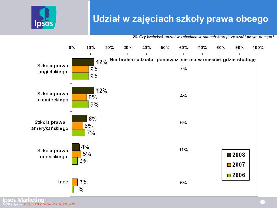 © 2008 Ipsos STUDENCI PRAWA W POLSCE 2008 Udział w zajęciach szkoły prawa obcego Nie brałem udziału, ponieważ nie ma w mieście gdzie studiuję: 7% 4% 6% 11% 6% 28.