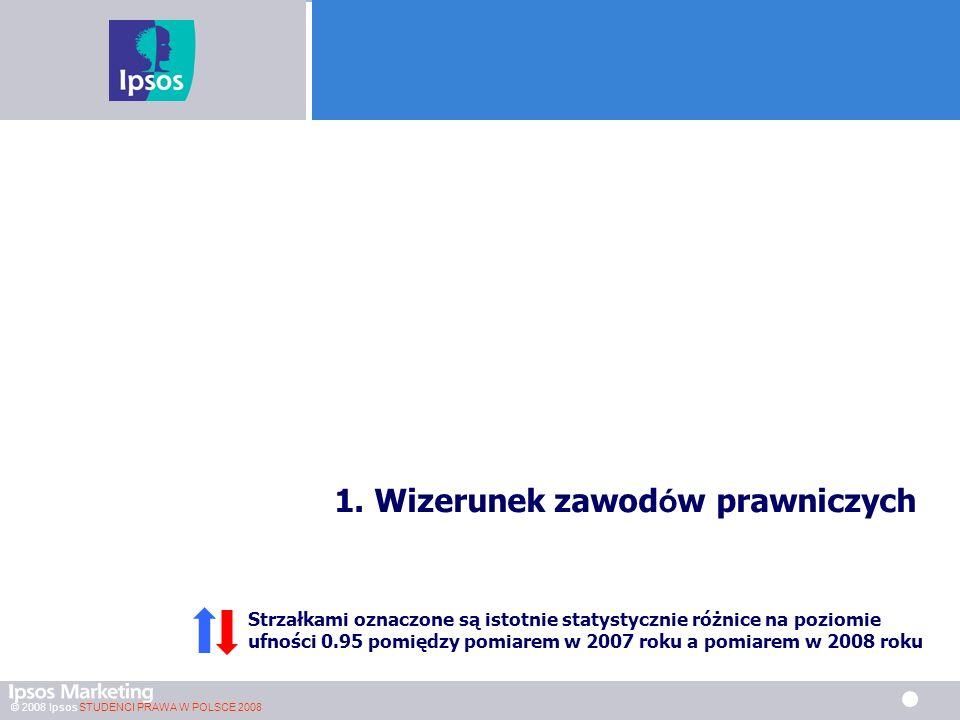© 2008 Ipsos STUDENCI PRAWA W POLSCE 2008 Czynniki brane pod uwagę przy wyborze kancelarii prawnej w której chciałbym pracować 2006: N=837, 2007: N=815, 2008 N=790 Osoby planujące w przyszłości pracę w kancelarii prawniczej N=790)