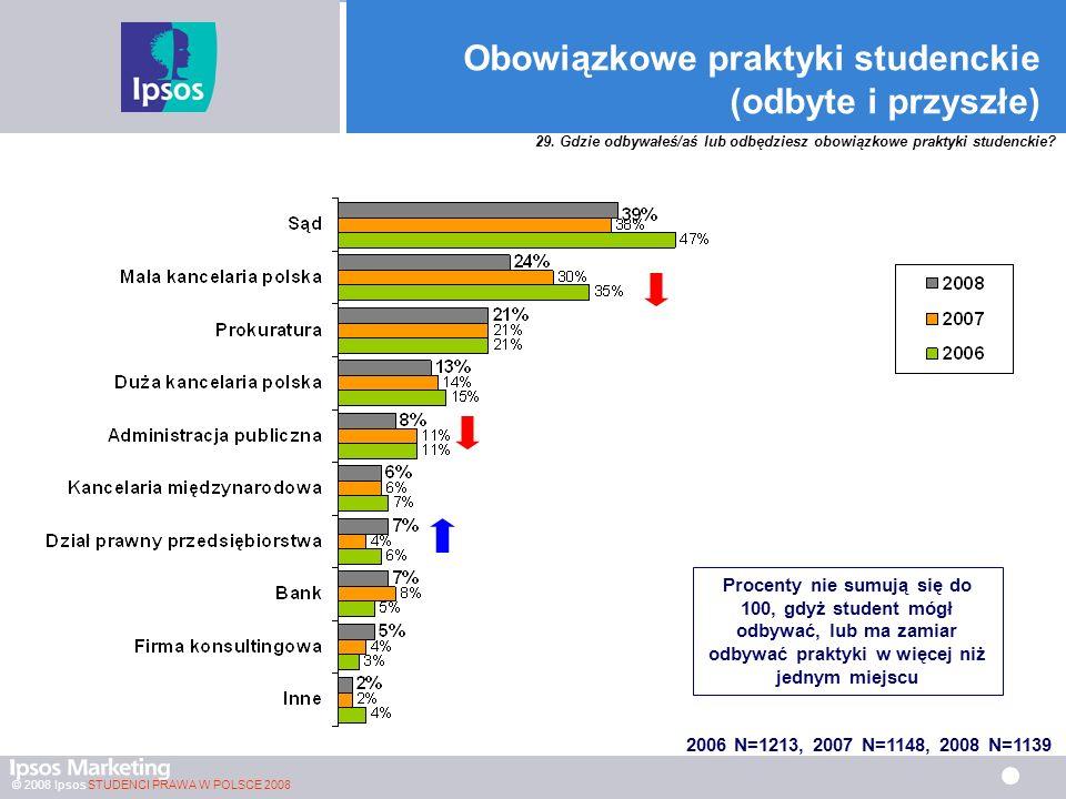 © 2008 Ipsos STUDENCI PRAWA W POLSCE 2008 Obowiązkowe praktyki studenckie (odbyte i przyszłe) Procenty nie sumują się do 100, gdyż student mógł odbywać, lub ma zamiar odbywać praktyki w więcej niż jednym miejscu 29.