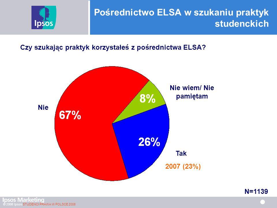 © 2008 Ipsos STUDENCI PRAWA W POLSCE 2008 Pośrednictwo ELSA w szukaniu praktyk studenckich Czy szukając praktyk korzystałeś z pośrednictwa ELSA.