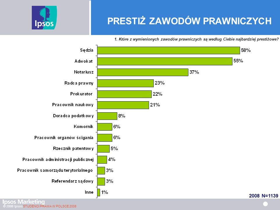 © 2008 Ipsos STUDENCI PRAWA W POLSCE 2008 Znajomość terminologii prawniczej w językach obcych 2008 Studenci znający dany język minimum słabo 3 2,5 1,9 1,2 1,5 1,3 Średnia