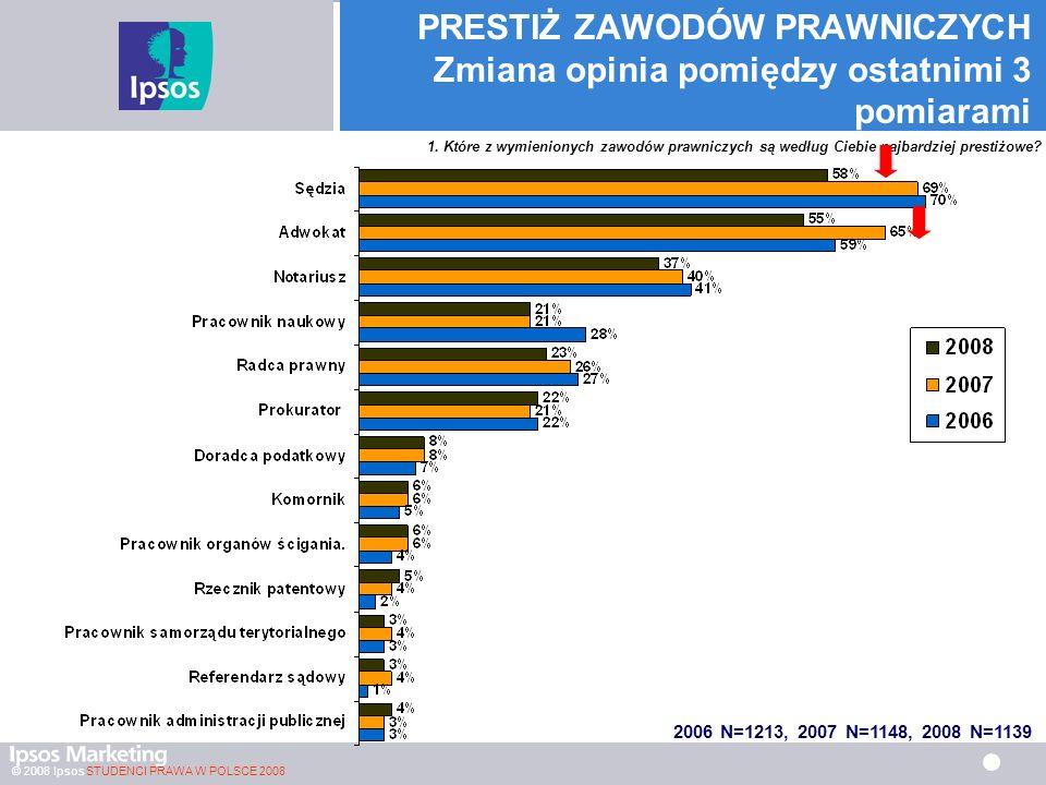 © 2008 Ipsos STUDENCI PRAWA W POLSCE 2008 PRESTIŻ ZAWODÓW PRAWNICZYCH Zmiana opinia pomiędzy ostatnimi 3 pomiarami 2006 N=1213, 2007 N=1148, 2008 N=1139 1.