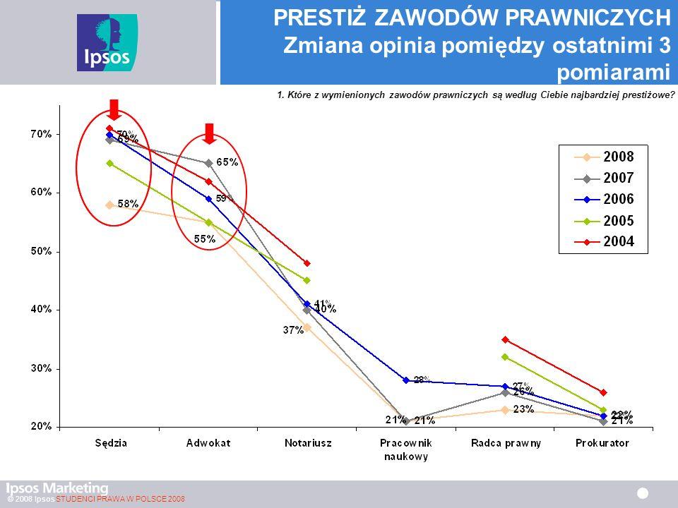© 2008 Ipsos STUDENCI PRAWA W POLSCE 2008 PRESTIŻ ZAWODÓW PRAWNICZYCH Zmiana opinia pomiędzy ostatnimi 3 pomiarami 1.