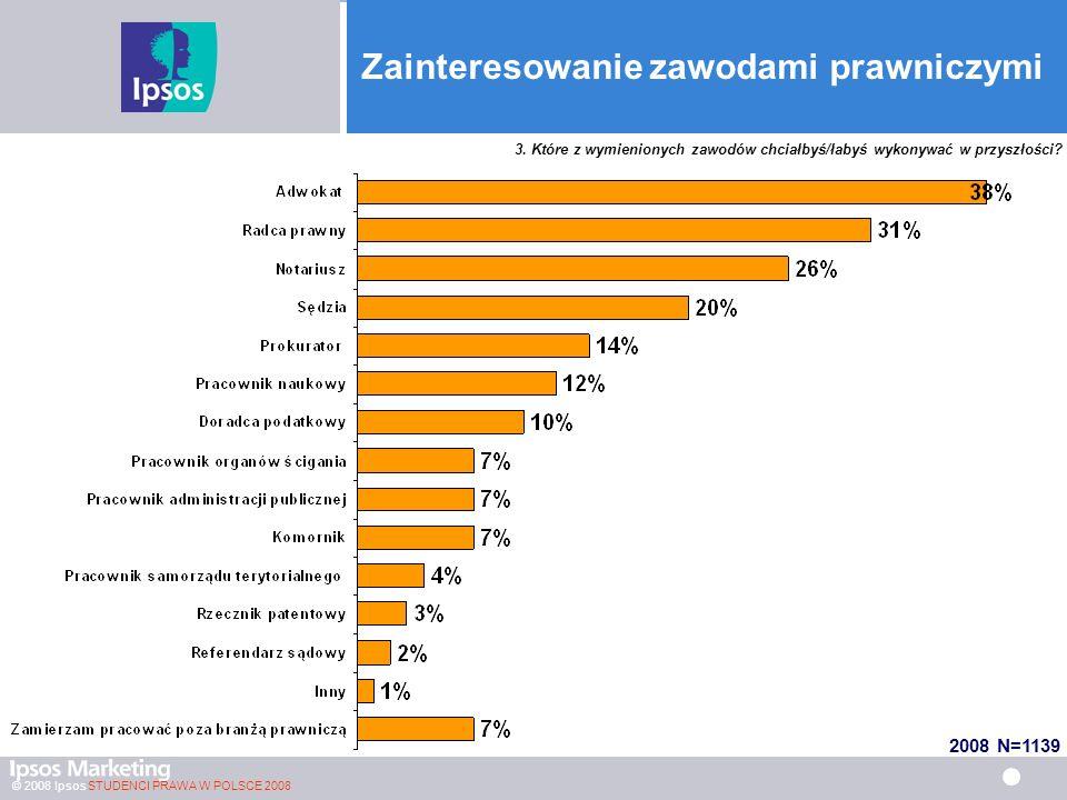 © 2008 Ipsos STUDENCI PRAWA W POLSCE 2008 Zainteresowanie zawodami prawniczymi 2006 N=1213, 2007 N=1148, 2008 N=1139 3.