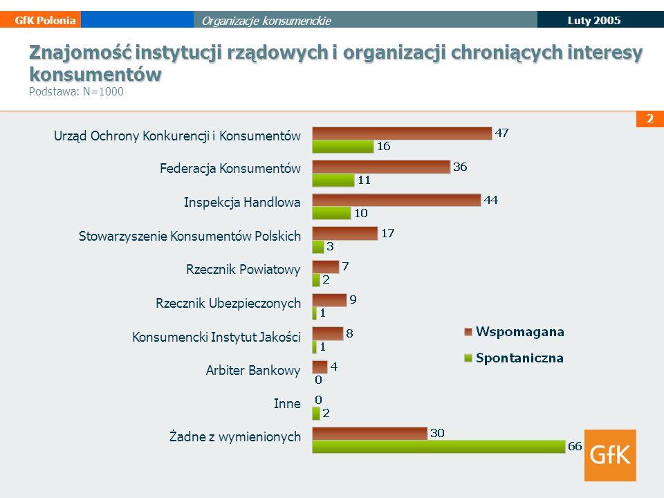 2 Luty 2005 GfK Polonia Organizacje konsumenckie Znajomość instytucji rządowych i organizacji chroniących interesy konsumentów Znajomość instytucji rz