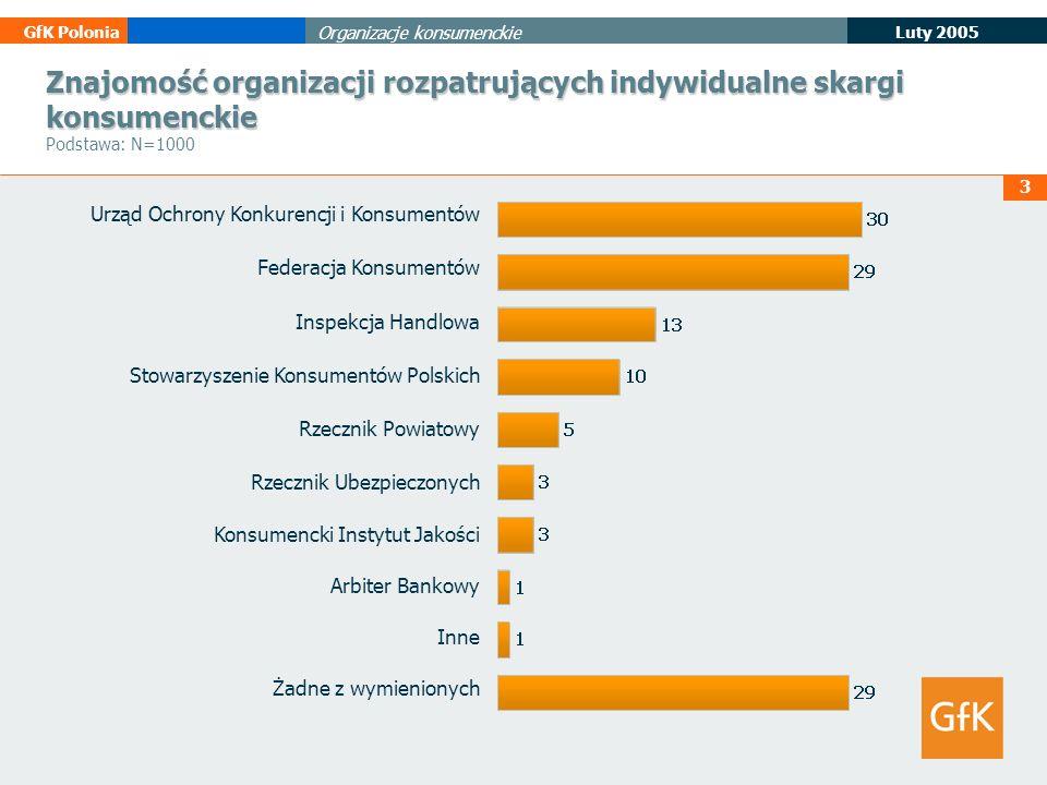 4 Luty 2005 GfK Polonia Organizacje konsumenckie Znajomość zmienionych przepisów dotyczących warunków sprzedaży towarów i usług.
