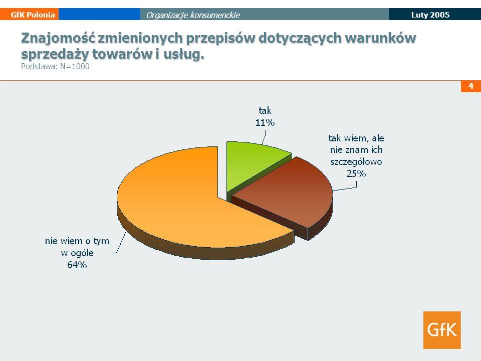 4 Luty 2005 GfK Polonia Organizacje konsumenckie Znajomość zmienionych przepisów dotyczących warunków sprzedaży towarów i usług. Znajomość zmienionych
