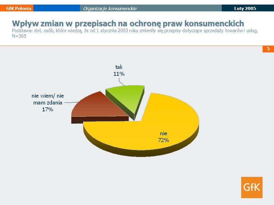 5 Luty 2005 GfK Polonia Organizacje konsumenckie Wpływ zmian w przepisach na ochronę praw konsumenckich Wpływ zmian w przepisach na ochronę praw konsu