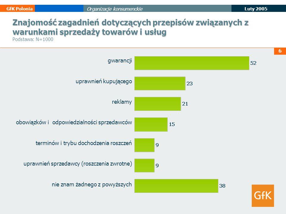 7 Luty 2005 GfK Polonia Organizacje konsumenckie Znajomość publikacji lub audycji poruszających tematykę praw konsumenta Znajomość publikacji lub audycji poruszających tematykę praw konsumenta Podstawa: N=1000 Miejsce zetknięcia się z publikacjami lub audycjami poruszających tematykę praw konsumenta Miejsce zetknięcia się z publikacjami lub audycjami poruszających tematykę praw konsumenta Podstawa: dot.