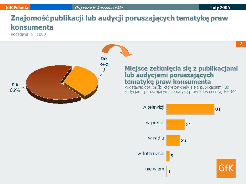 7 Luty 2005 GfK Polonia Organizacje konsumenckie Znajomość publikacji lub audycji poruszających tematykę praw konsumenta Znajomość publikacji lub audy