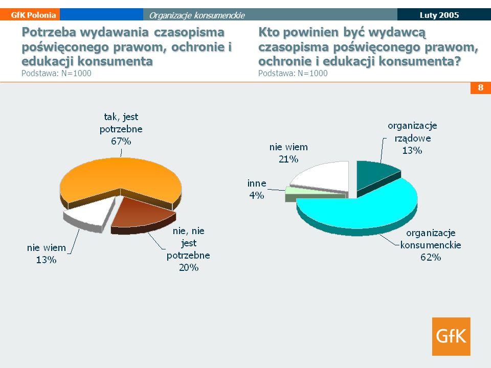 8 Luty 2005 GfK Polonia Organizacje konsumenckie Potrzeba wydawania czasopisma poświęconego prawom, ochronie i edukacji konsumenta Potrzeba wydawania