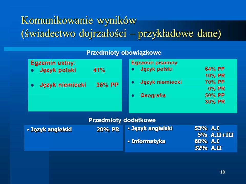10 Komunikowanie wyników (świadectwo dojrzałości – przykładowe dane) Egzamin ustny: Język polski 41% Język niemiecki 35% PP Egzamin pisemny Język pols