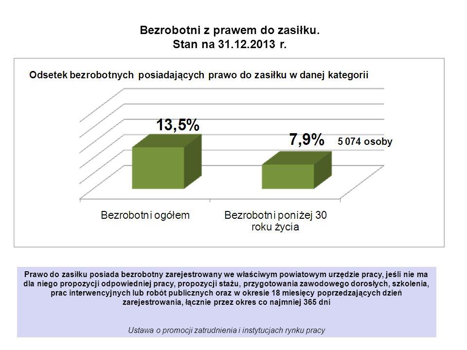 Bezrobotni poniżej 30 roku życia według poziomu wykształcenia. Stan 31.12.2013 r. N= 64 513