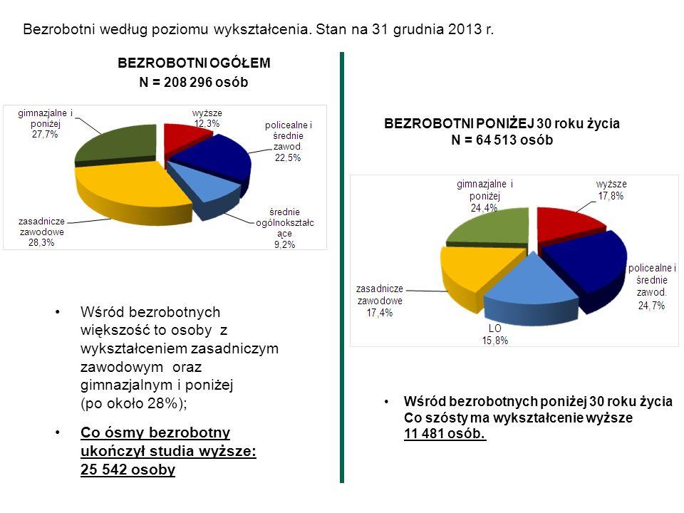 Bezrobotni według poziomu wykształcenia. Stan na 31 grudnia 2013 r. Wśród bezrobotnych większość to osoby z wykształceniem zasadniczym zawodowym oraz