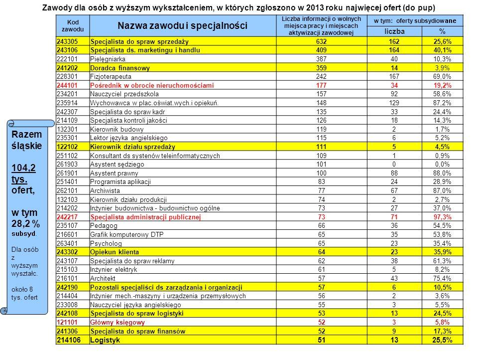Oczekiwania pracodawców - na podstawie wyników badań zleconych przez WUP Kwalifikacje najczęściej wskazywane przez pracodawców N= 1703 podmioty Odsetki nie sumują się, gdyż wskazywano kilka możliwości zaawansowana znajomość komputera (np.