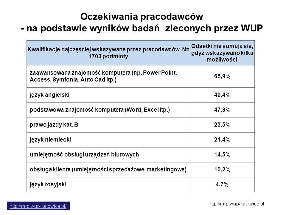 Oczekiwania pracodawców - na podstawie wyników badań zleconych przez WUP Kwalifikacje najczęściej wskazywane przez pracodawców N= 1703 podmioty Odsetk