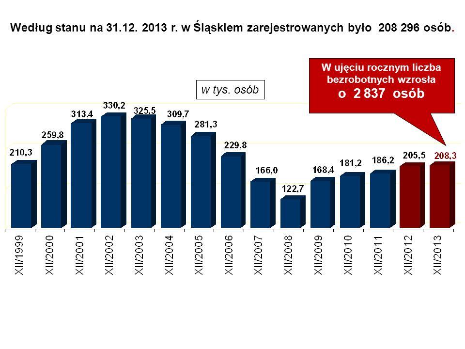 w tys. osób Według stanu na 31.12. 2013 r. w Śląskiem zarejestrowanych było 208 296 osób. W ujęciu rocznym liczba bezrobotnych wzrosła o 2 837 osób